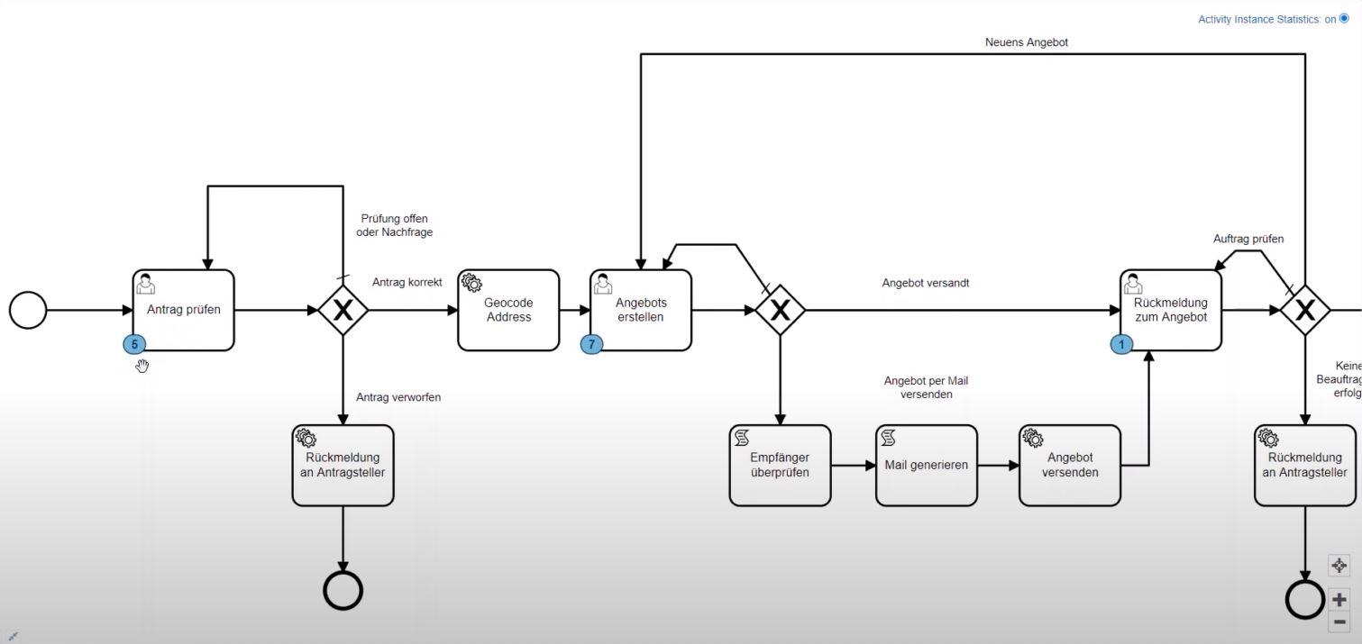 Netzanschlussprozess - Workflow