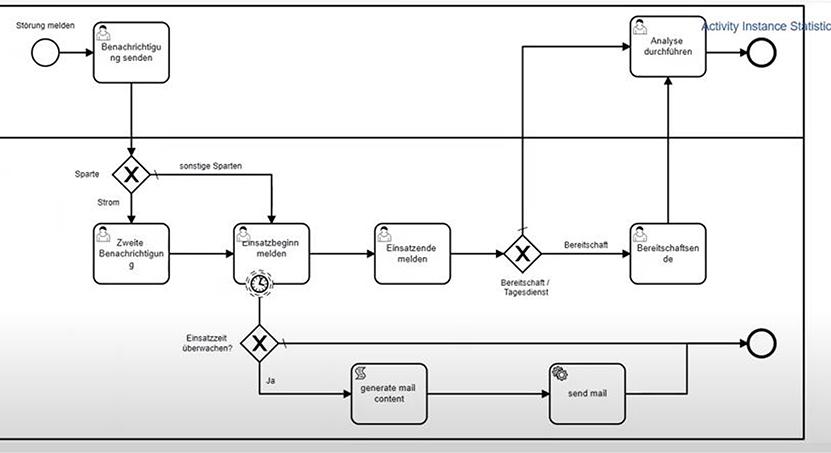Workflow Engine Netzprozesse