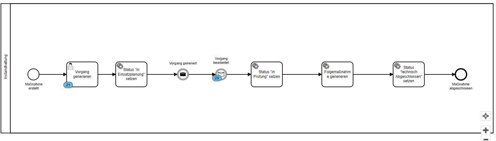 Instandhaltungsmanagement - Workflow
