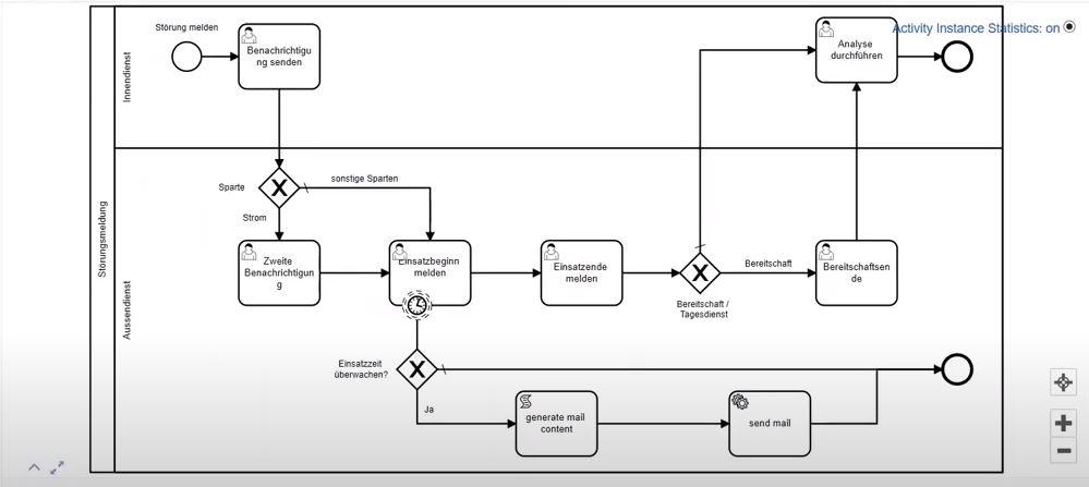 Störungsmanagement - Workflow