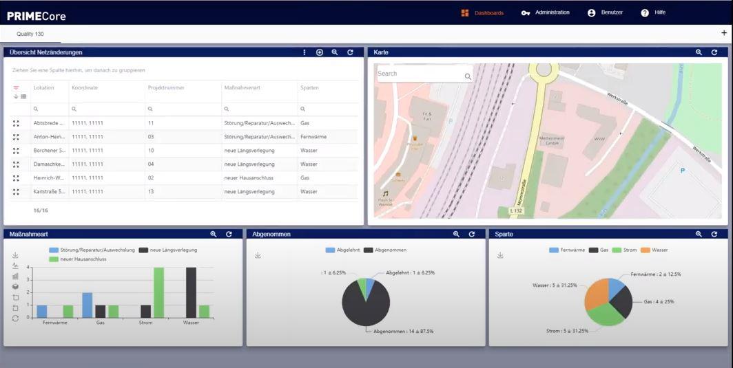Netzdokumentation - Dashboard